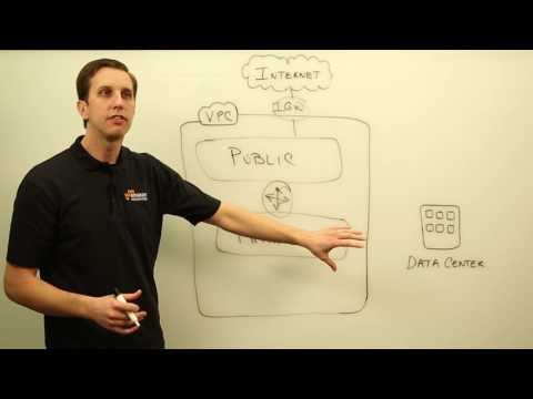 AWS SA Whiteboarding   Amazon Virtual Private Cloud (VPC)
