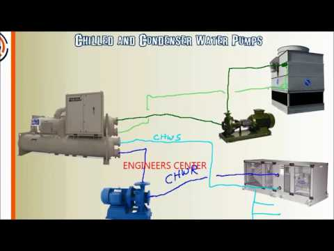 Working of a Chiller and Cooling Tower - ENGINEERS CENTER