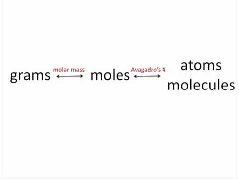 Interconverting Masses, Moles and Numbers of Particles - Chemistry Tutorial