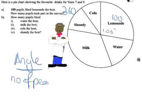 Interpreting pie charts