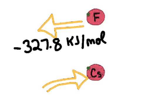 Periodic Trends: Electronegativity and Electron Affinity