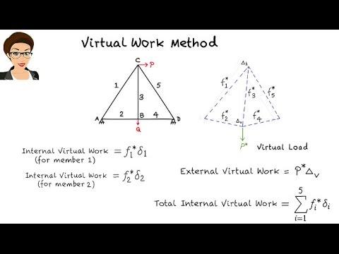 SA21: Virtual Work Method (Trusses)