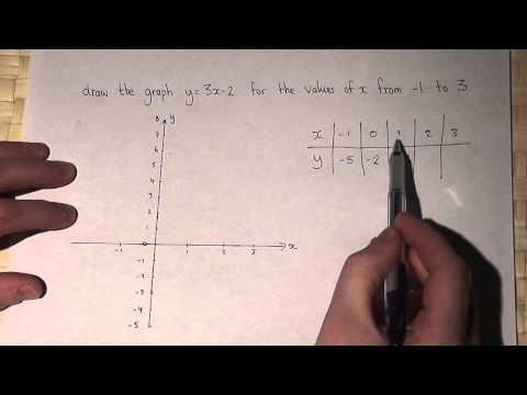 Straight line graphs : plotting y=3x-2
