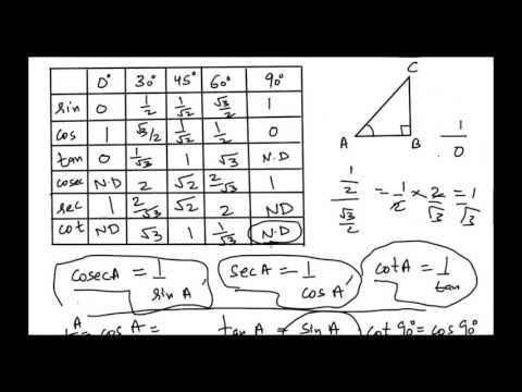 How to memorize values of sin, cos, tan, cosec, sec and cot for 0, 30, 45, 60 and 90 degrees?