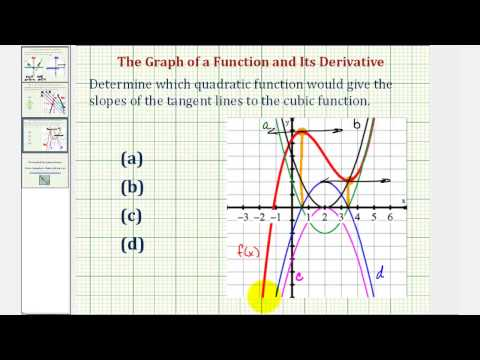 Ex 2: Determine the Graph of the Derivative Function Given the Graph of a Cubic Function