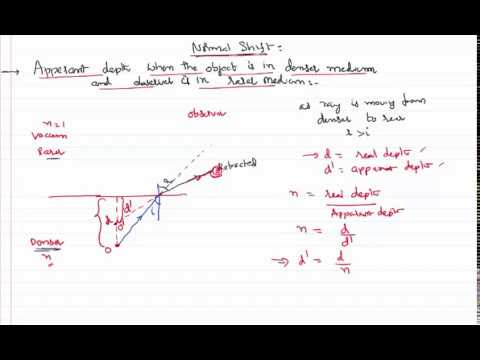 Ray Optics Normal Shift when Object in Denser Medium for IIT-JEE and NEET Physics