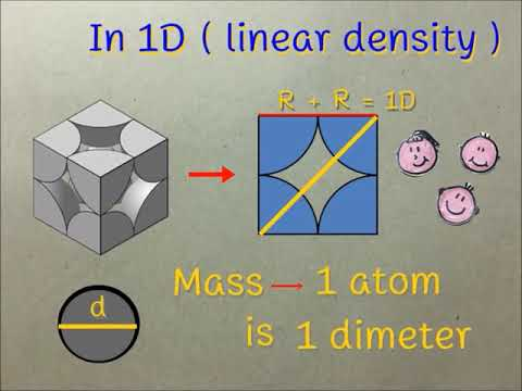 Linear Density by Cl group