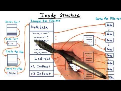 Inode Structure
