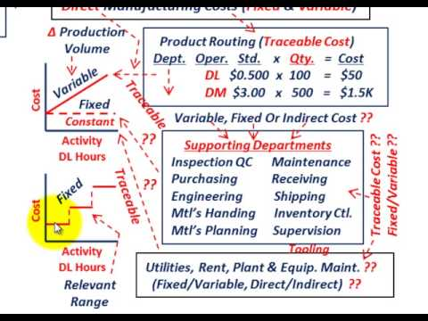 Manufacturing Costs (Direct Fixed & Variable, Indirect Fixed & Variable, Whats Included In Each)