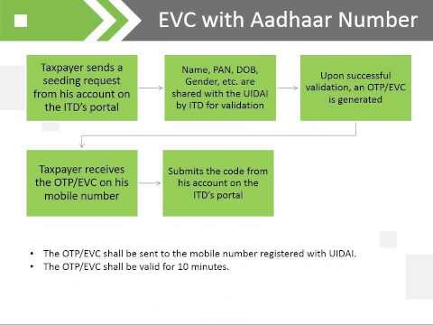ELECTRONIC VERIFICATION CODE (EVC)