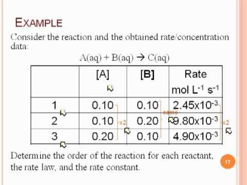 Reaction Orders and Rate Laws