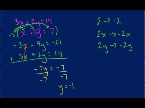 Elimination Method - Solving Systems of Equations