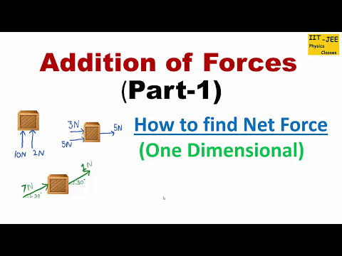 Addition of Forces (Part-1) : How to Find Net Force,  IIT-JEE physics classes