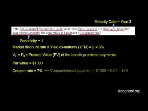 Valuing an Annual Coupon Bond