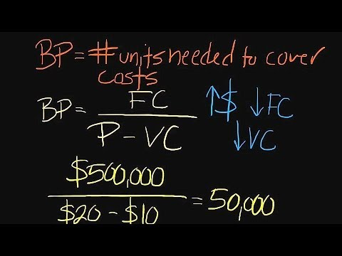 Episode 59: How to Conduct a Breakeven Analysis