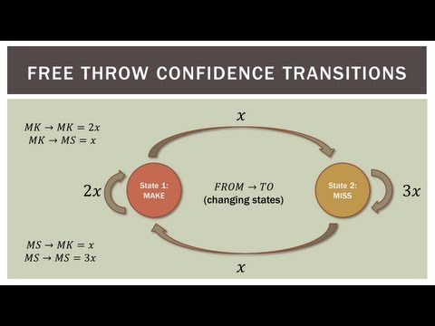 Finite Math: Introduction to Markov Chains