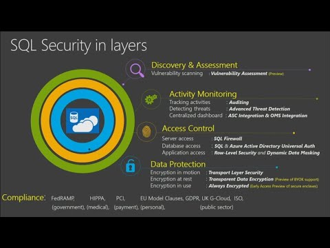 Secure your data in Azure SQL Database and SQL Data Warehouse - BRK3241