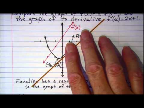 Comparing the graph of a function and its derivative