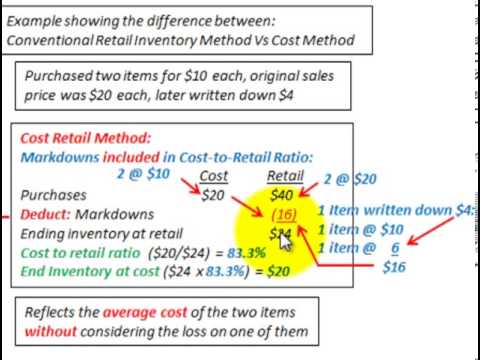 Retail Inventory Method (Difference Between Conventional LCM Vs Cost Method)