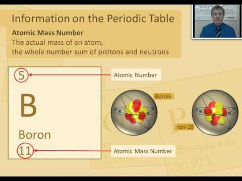 Lesson 8.2 The Atomic Mass Number and the Number of Neutrons