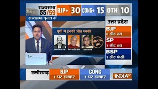 Rajya Sabha Election 2018:  BJP likely to win atleast 8 seats in UP