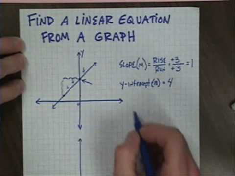 Determine an equation from a graph