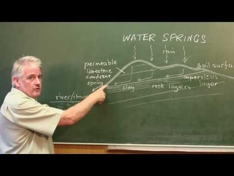 How Things Work : How Do Water Springs Work?