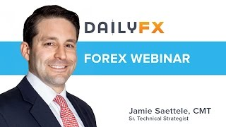 Charting the Markets with Jamie Saettele: 12/9/2016