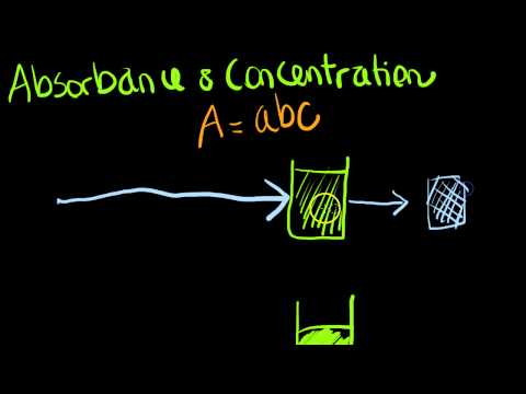 ClinChem: absorbance and concentration in spectrophotometry