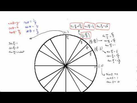 cot, sec, and csc for Standard Unit Circle Angles