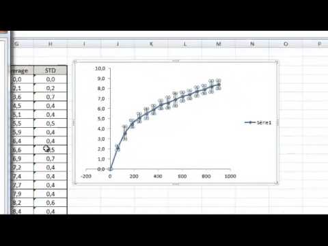 Data Processing: Scatter Plot Graph with the average and standard deviation on Excel