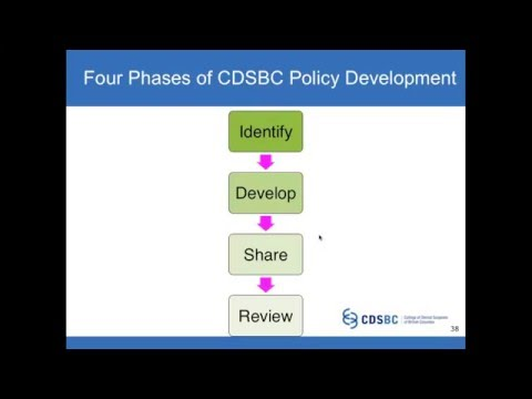 4 Phases of the Policy Development Process