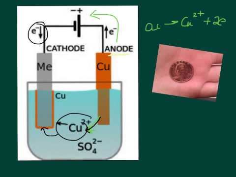 Intro to Electrolytic Cells