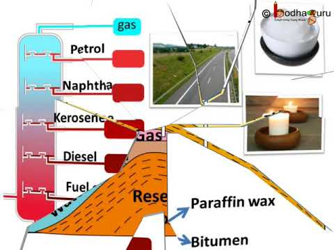 जीवाश्म ईंधन - भाग 2 – How petroleum is formed and its uses – in Hindi
