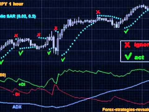 Forex Strategy Parabolic SAR   ADX