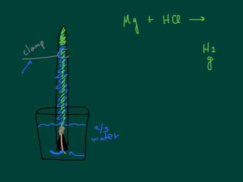 Molar volume of hydrogen prelab