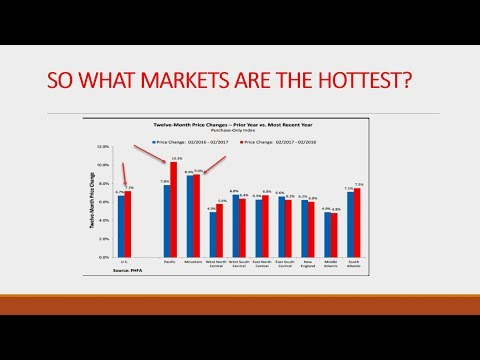 What Housing Markets Are The Hottest?