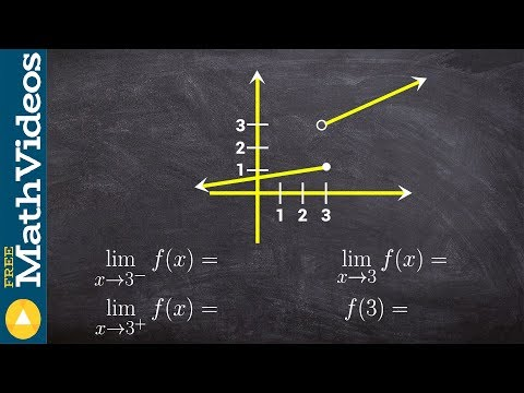 Calculus - How to determine the limit of a graph from the left and right side