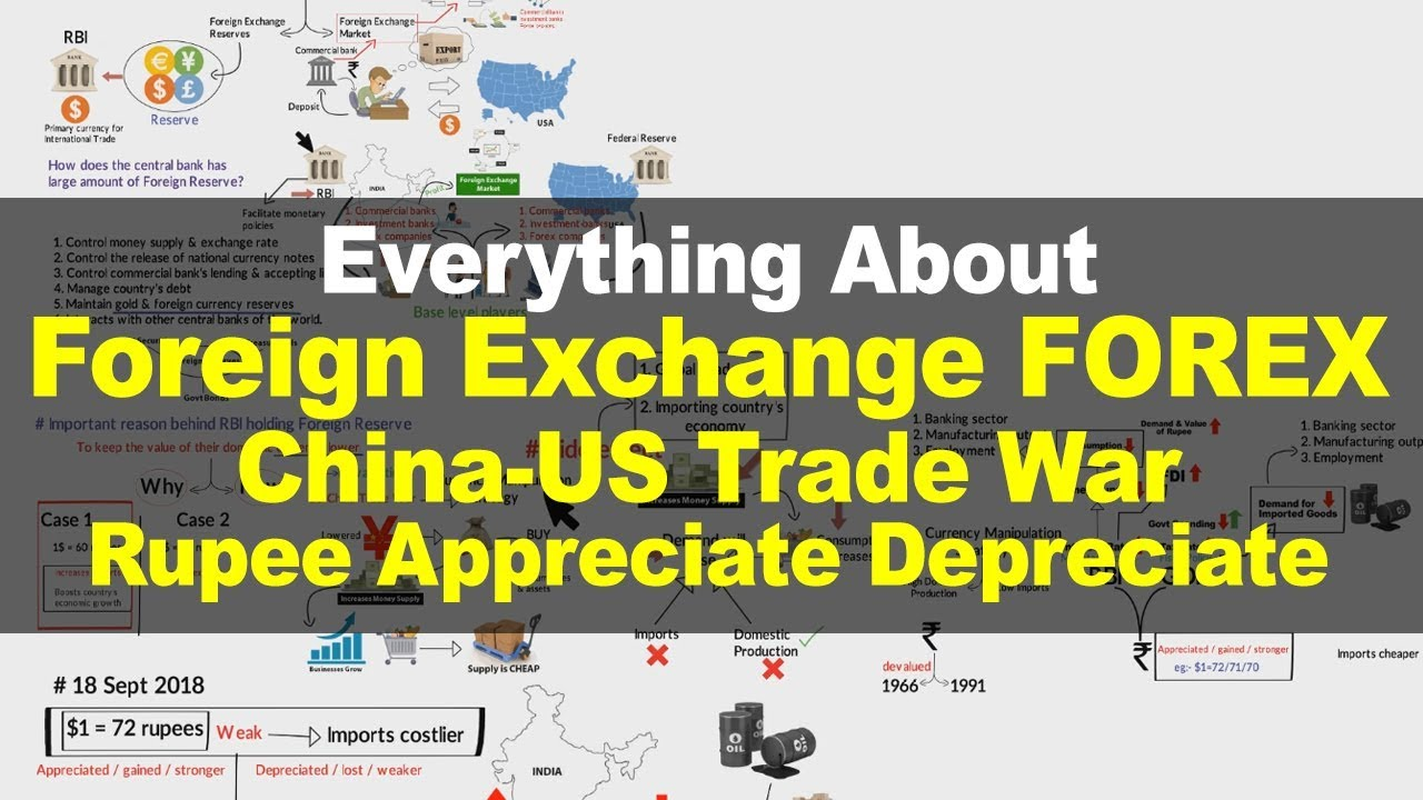 Learn Foreign Exchange Reserves   US-China Trade War   Rupees Appreciate Depreciate