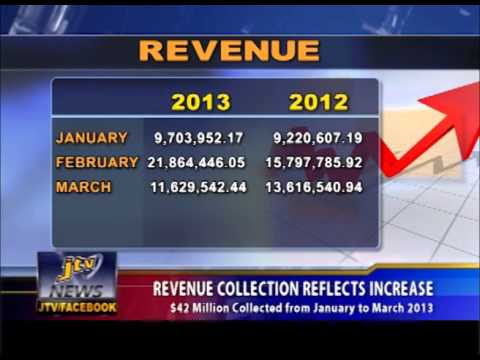 REVENUE COLLECTION REFLECTS INCREASE
