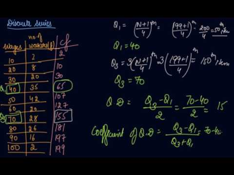 Inter Quartile Range,Quartile Deviation & Coefficient | Class 11 Economics  Measures of Dispersion