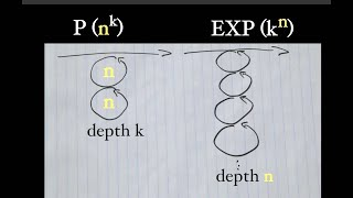 What Is Complexity Theory? (p Vs. Np Explained Visually)