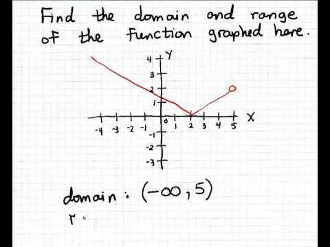 Domain and range using intervals 1