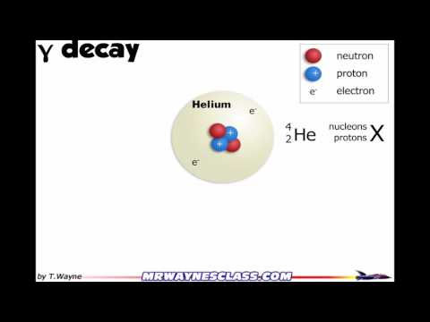 Gamma decay introduction