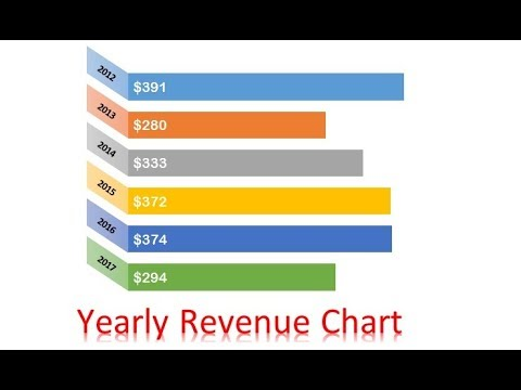 Yearly Revenue Chart in Excel