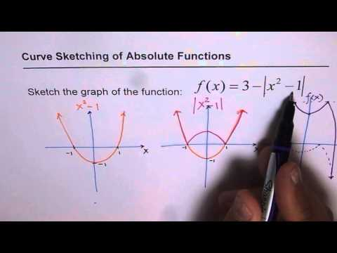 Sketch Curve for Absolute of Quadratic Function