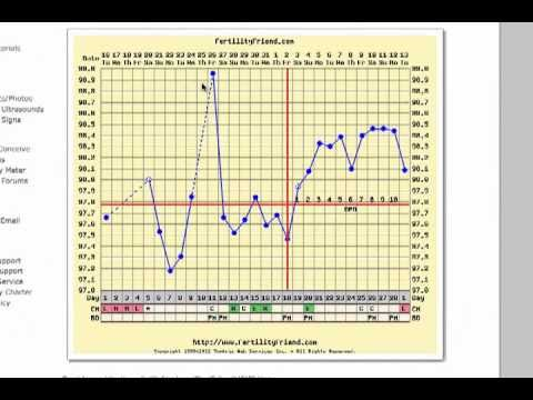 Short Luteal Phase, Out of place temperature, Breastfeeding FertilityFriend.com
