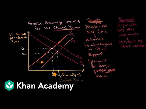 Causes of shifts in currency supply and demand curves | APⓇ Macroeconomics | Khan Academy
