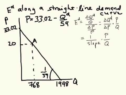 E(d) on a linear demand curve