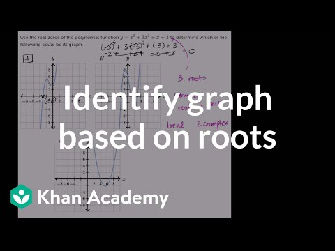 Identifying graph based on roots | Polynomial and rational functions | Algebra II | Khan Academy